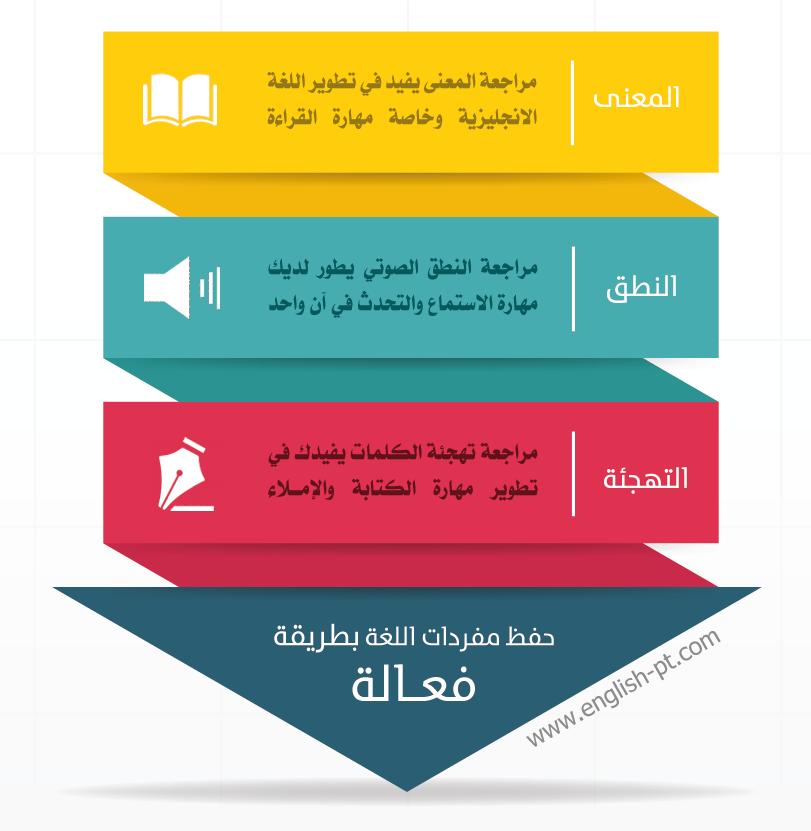 76f5d8d79 خطة عملية لتعلم واكتساب اللغة الانجليزية ذاتياً (الأكثر شمولاً وتفصيلاً)
